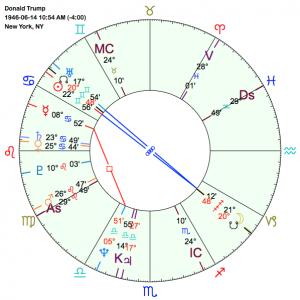 Trump's Chart